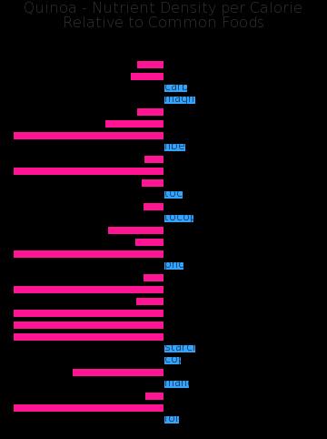 Quinoa nutrient composition bar chart