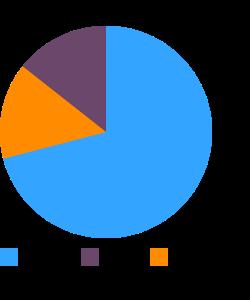 Quinoa macronutrient pie chart