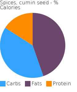 Spices, cumin seed macronutrient pie chart