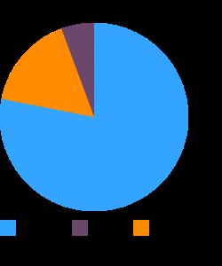 Spelt, cooked macronutrient pie chart
