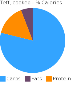 Teff, cooked macronutrient pie chart