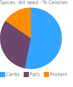 Spices, dill seed macronutrient pie chart