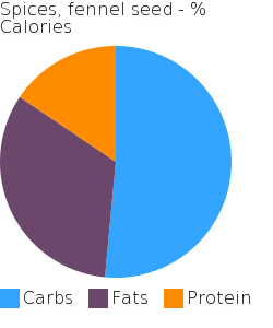 Spices, fennel seed macronutrient pie chart