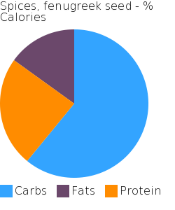 Spices, fenugreek seed macronutrient pie chart