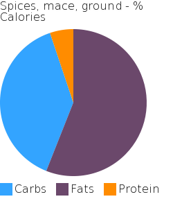 Spices, mace, ground macronutrient pie chart