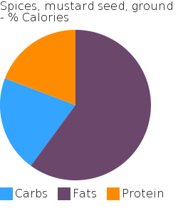 Spices, mustard seed, ground macronutrient pie chart