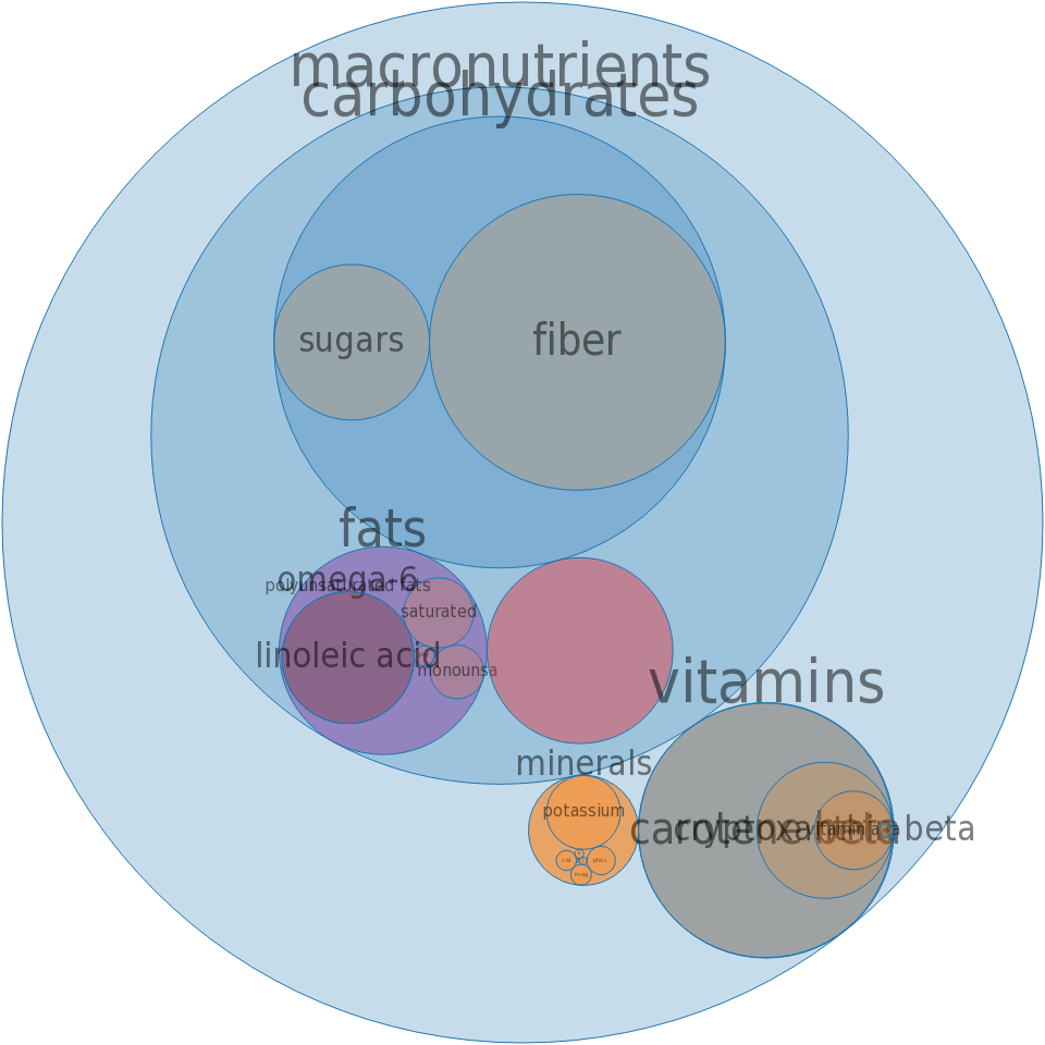 Spices, paprika -all nutrients by relative proportion - including vitamins and minerals