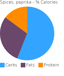 Spices, paprika macronutrient pie chart