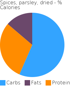 Spices, parsley, dried macronutrient pie chart