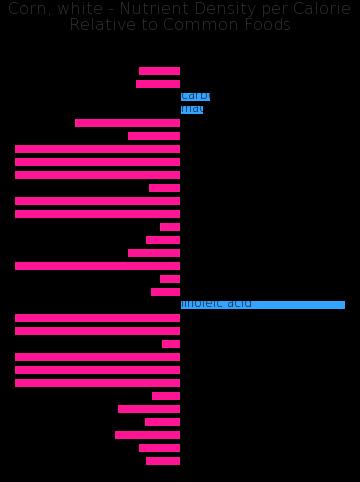 Corn, white nutrient composition bar chart
