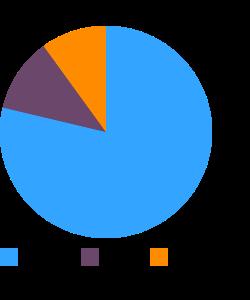 Corn, white macronutrient pie chart