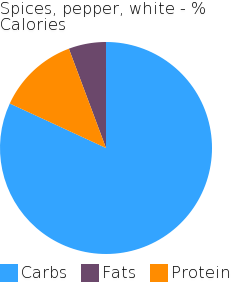 Spices, pepper, white macronutrient pie chart