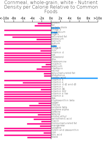 Cornmeal, whole-grain, white nutrient composition bar chart