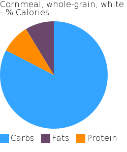 Cornmeal, whole-grain, white macronutrient pie chart