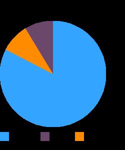 Cornmeal, whole-grain, white macronutrient pie chart