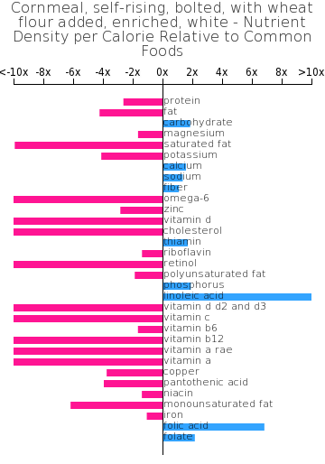 Cornmeal, self-rising, bolted, with wheat flour added, enriched, white nutrient composition bar chart