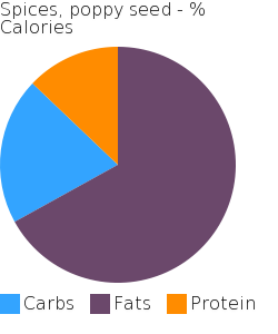 Spices, poppy seed macronutrient pie chart