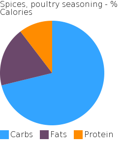 Spices, poultry seasoning macronutrient pie chart