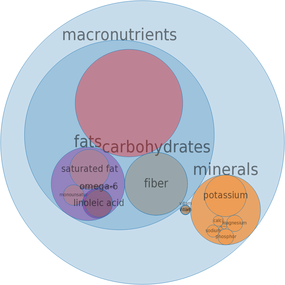 Spices, saffron -all nutrients by relative proportion - including vitamins and minerals