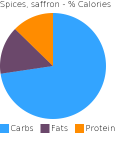 Spices, saffron macronutrient pie chart