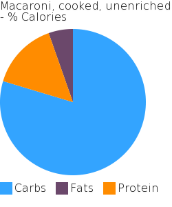 Macaroni, cooked, unenriched macronutrient pie chart