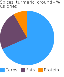 Spices, turmeric, ground macronutrient pie chart