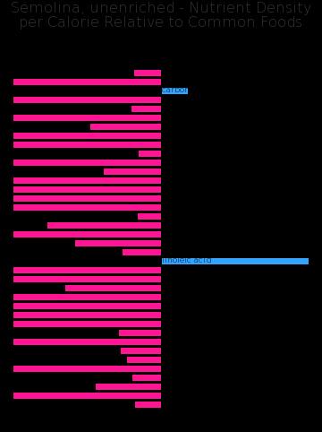 Semolina, unenriched nutrient composition bar chart