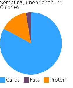 Semolina, unenriched macronutrient pie chart