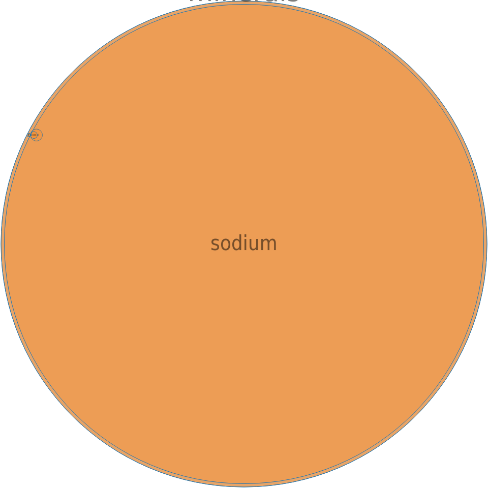 Salt, table -all nutrients by relative proportion - including vitamins and minerals