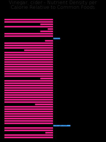 Vinegar, cider nutrient composition bar chart