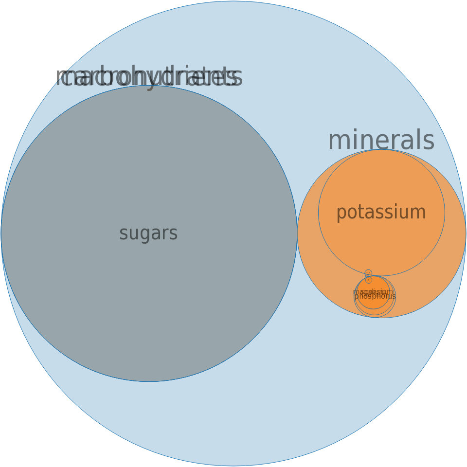 Vinegar, cider -all nutrients by relative proportion - including vitamins and minerals