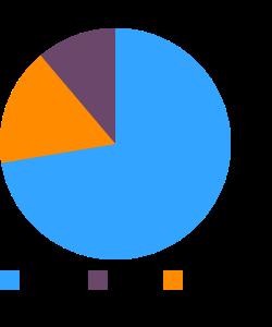 Thyme, fresh macronutrient pie chart