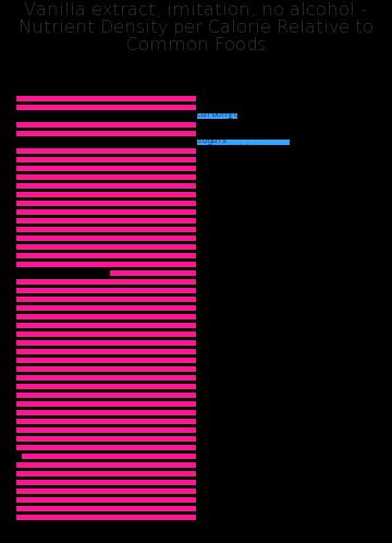 Vanilla extract, imitation, no alcohol nutrient composition bar chart