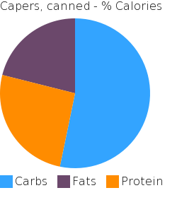 Capers, canned macronutrient pie chart