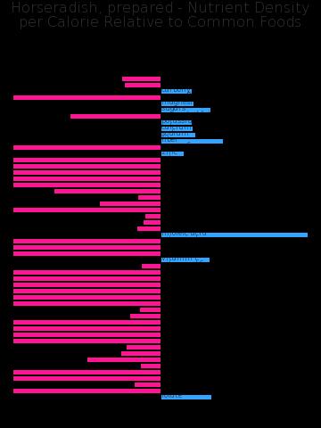Horseradish, prepared nutrient composition bar chart