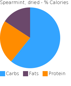 Spearmint, dried macronutrient pie chart