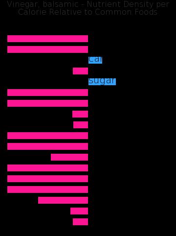 Vinegar, balsamic nutrient composition bar chart
