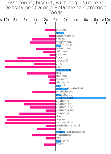 Fast foods, biscuit, with egg nutrient composition bar chart