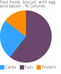 Fast foods, biscuit, with egg and bacon macronutrient pie chart