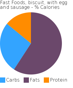 Fast Foods, biscuit, with egg and sausage macronutrient pie chart