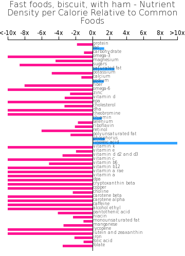 Fast foods, biscuit, with ham nutrient composition bar chart
