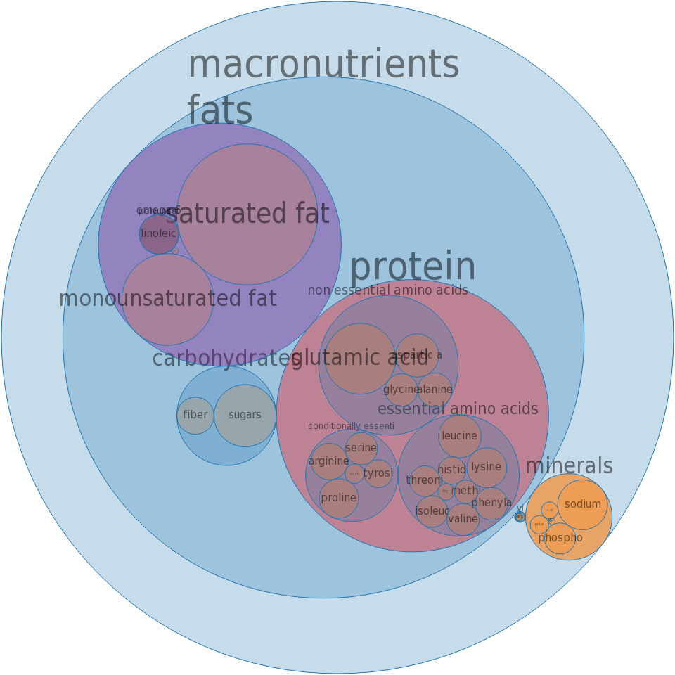 Fast foods, biscuit, with ham -all nutrients by relative proportion - including vitamins and minerals