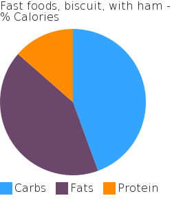 Fast foods, biscuit, with ham macronutrient pie chart