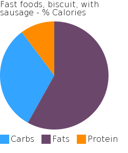 Fast foods, biscuit, with sausage macronutrient pie chart