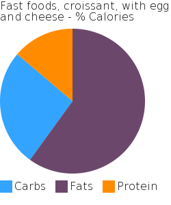 Fast foods, croissant, with egg and cheese macronutrient pie chart
