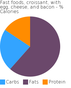 Fast foods, croissant, with egg, cheese, and bacon macronutrient pie chart