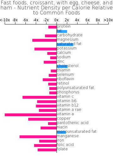 Fast foods, croissant, with egg, cheese, and ham nutrient composition bar chart