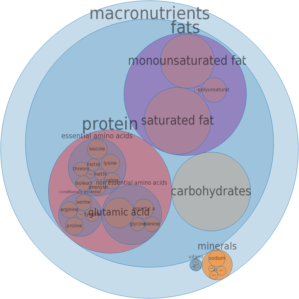 Fast foods, croissant, with egg, cheese, and ham -all nutrients by relative proportion - including vitamins and minerals