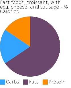 Fast foods, croissant, with egg, cheese, and sausage macronutrient pie chart