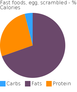 Fast foods, egg, scrambled macronutrient pie chart